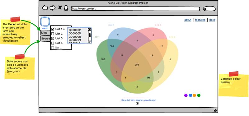 Venn Project Protein Prediction 2 Winter Semester 2014