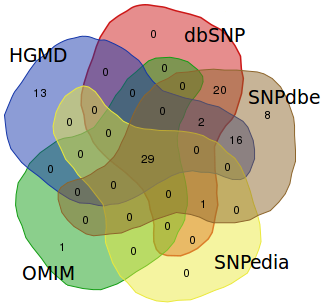 Overlap of missense SNPs of Hex A subunit alpha between all databases. The version of HGMD is the free available.