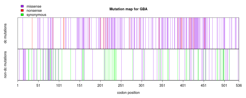 Combined gba gaucher mutations.txt.png