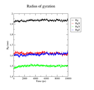 Molecular Dynamics Simulations Analysis (PKU